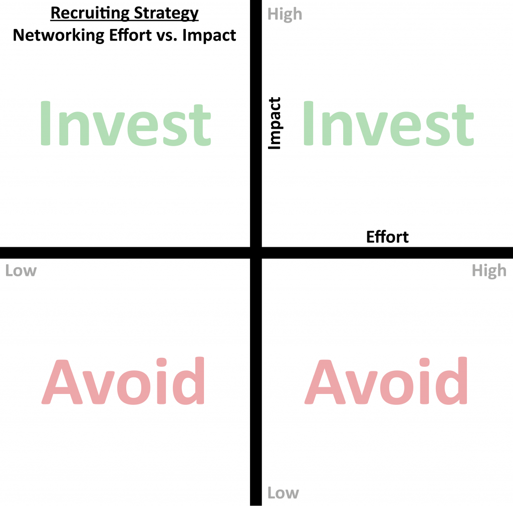 Recruiting Strategy Matrix 2018 Next Vets All Rights Reserved